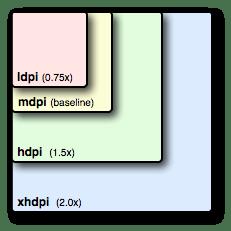 screens-densities